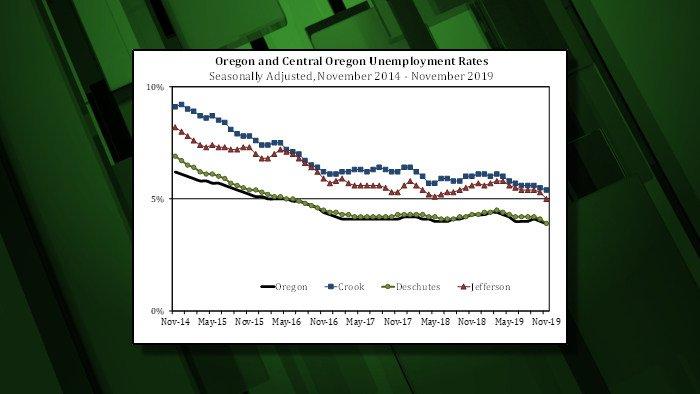 Central Oregon jobless rates Nov 2019