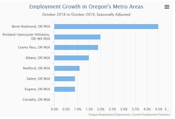 Oregon MSA employment growth 2018-19