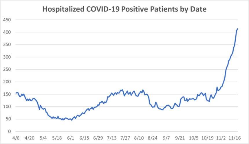 Oregon COVID-19 hospitalizations