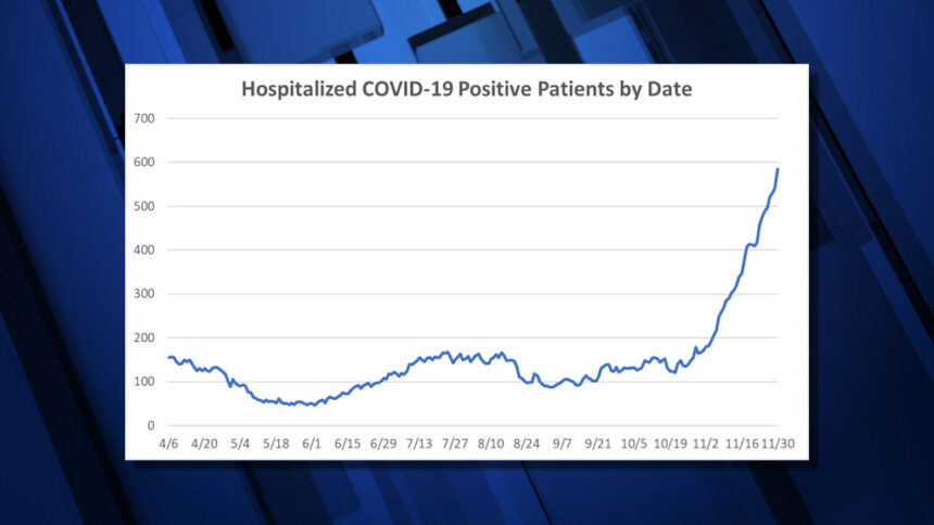 Oregon COVID-19 hospitalizations 1130