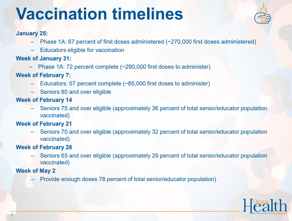 Oregon Health Authority updated its expected vaccination timelines Friday