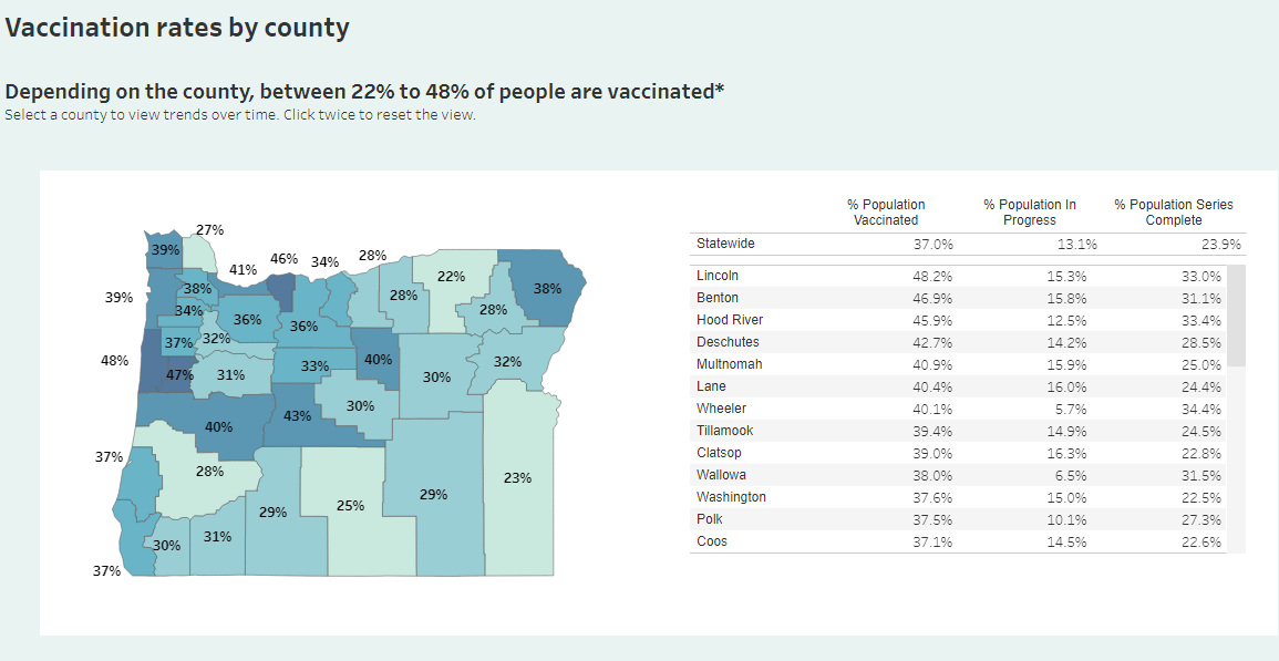 Oregon reports no new COVID-19 related deaths, 473 new cases