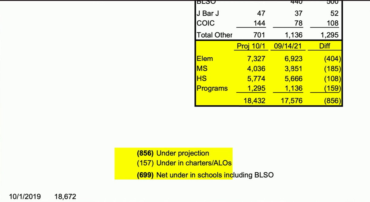 The Bend-La Pine School Board got a first look at fall enrollment figures Tuesday evening